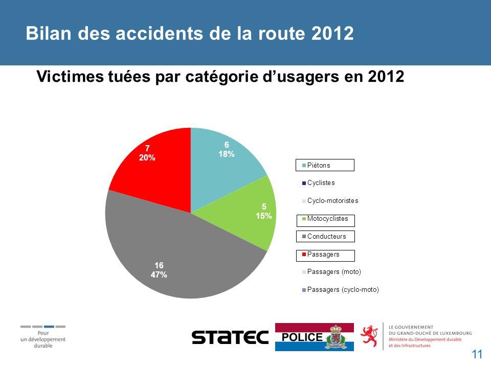 Victimes tuées par catégorie dusagers en 2012 Bilan des accidents de la route 2012 11