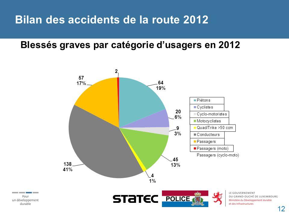 Blessés graves par catégorie dusagers en 2012 Bilan des accidents de la route 2012 12