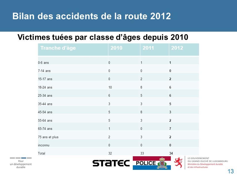 Victimes tuées par classe dâges depuis 2010 Bilan des accidents de la route 2012 Tranche dâge201020112012 0-6 ans011 7-14 ans000 15-17 ans022 18-24 ans1086 25-34 ans656 35-44 ans335 45-54 ans583 55-64 ans532 65-74 ans107 75 ans et plus232 inconnu000 Total323334 13