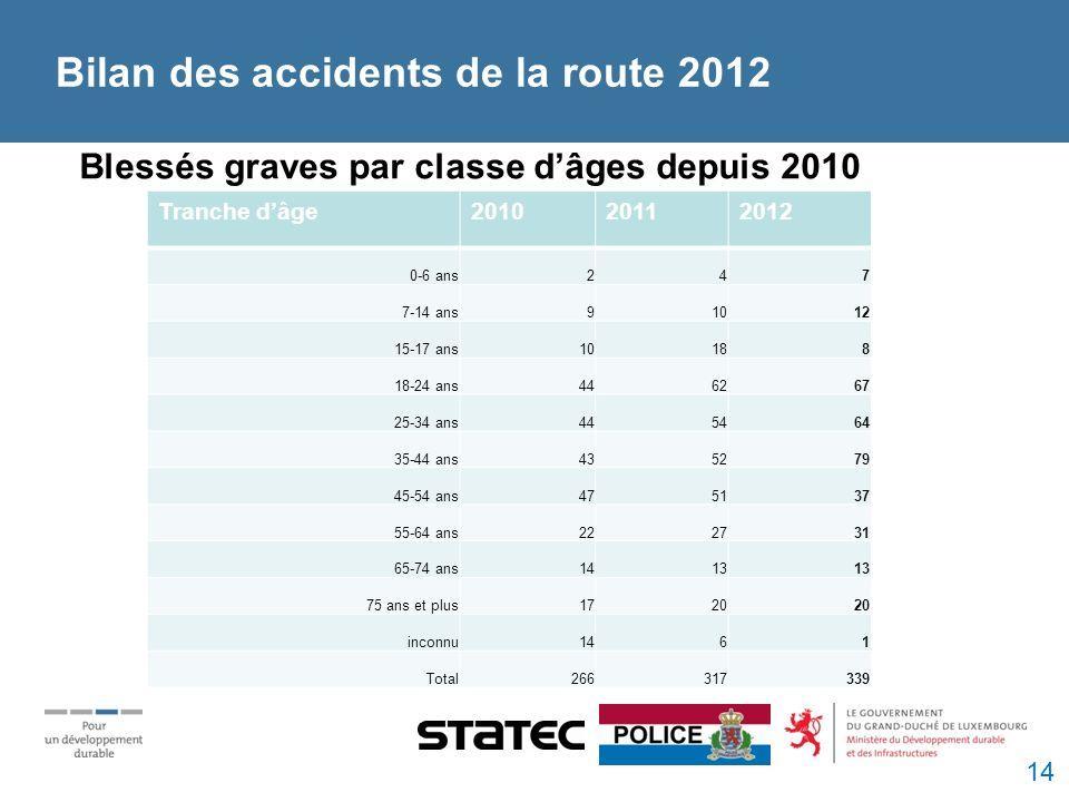 Bilan des accidents de la route 2012 Blessés graves par classe dâges depuis 2010 Tranche dâge201020112012 0-6 ans247 7-14 ans91012 15-17 ans10188 18-24 ans446267 25-34 ans445464 35-44 ans435279 45-54 ans475137 55-64 ans222731 65-74 ans1413 75 ans et plus1720 inconnu1461 Total266317339 14