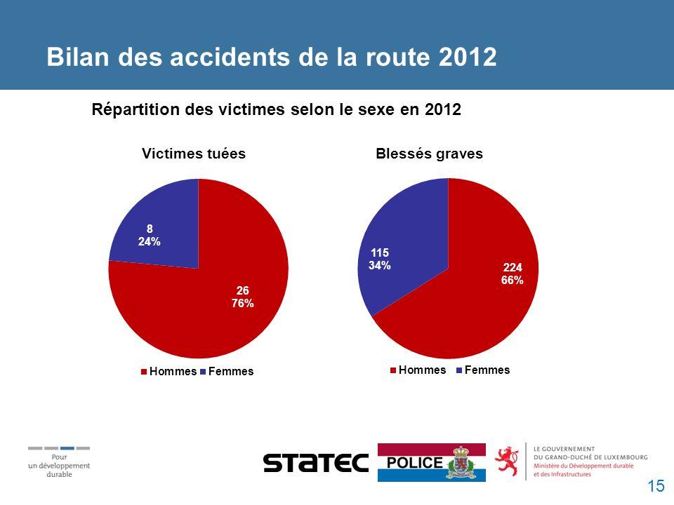 Bilan des accidents de la route 2012 Répartition des victimes selon le sexe en 2012 Victimes tuées Blessés graves 15
