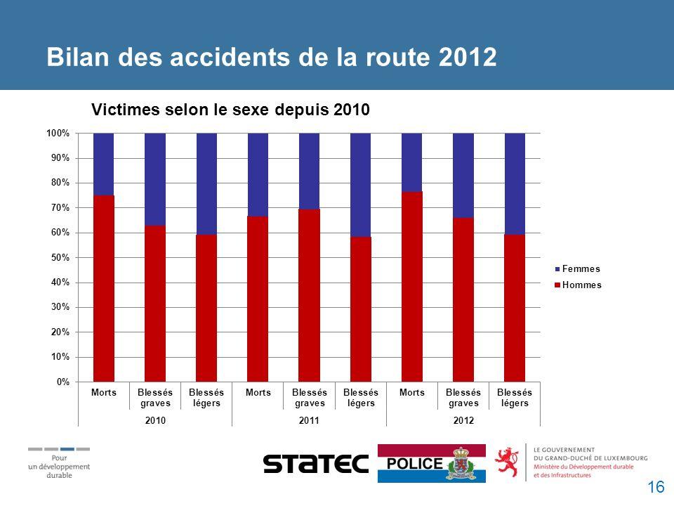 Victimes selon le sexe depuis 2010 Bilan des accidents de la route 2012 16