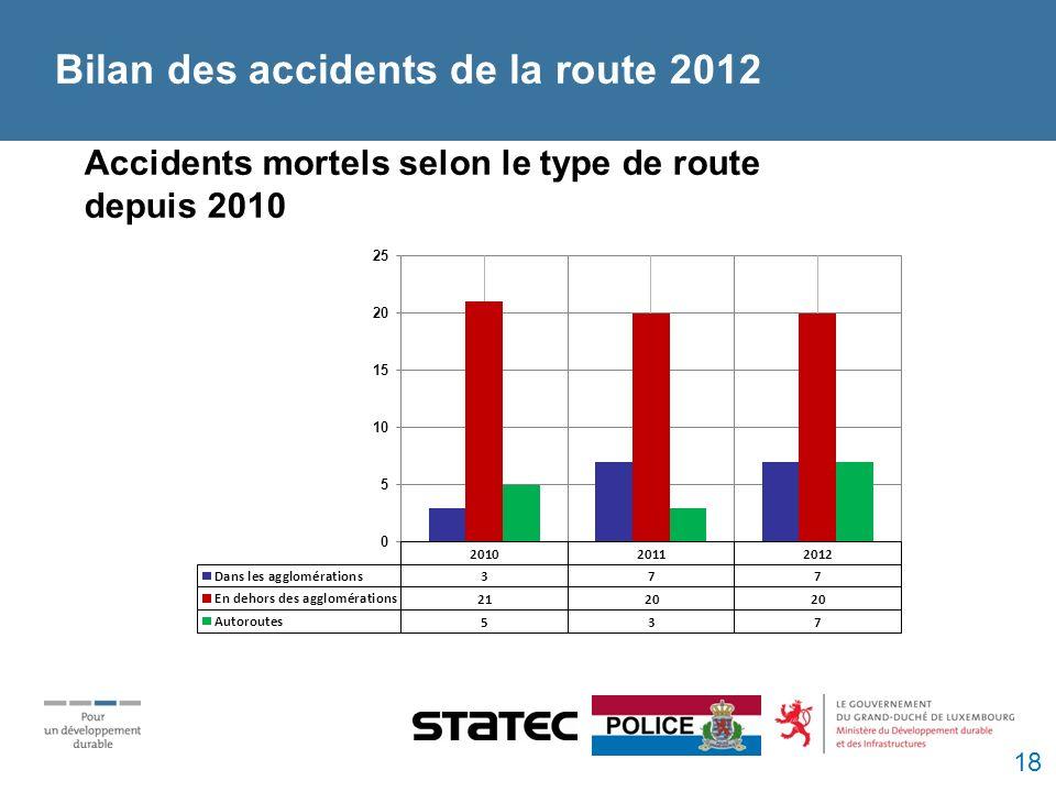 Accidents mortels selon le type de route depuis 2010 Bilan des accidents de la route 2012 18