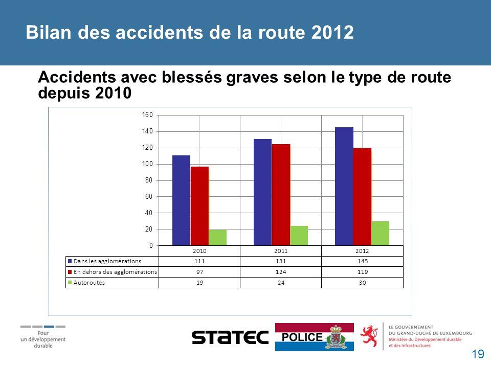 Bilan des accidents de la route 2012 Accidents avec blessés graves selon le type de route depuis 2010 19