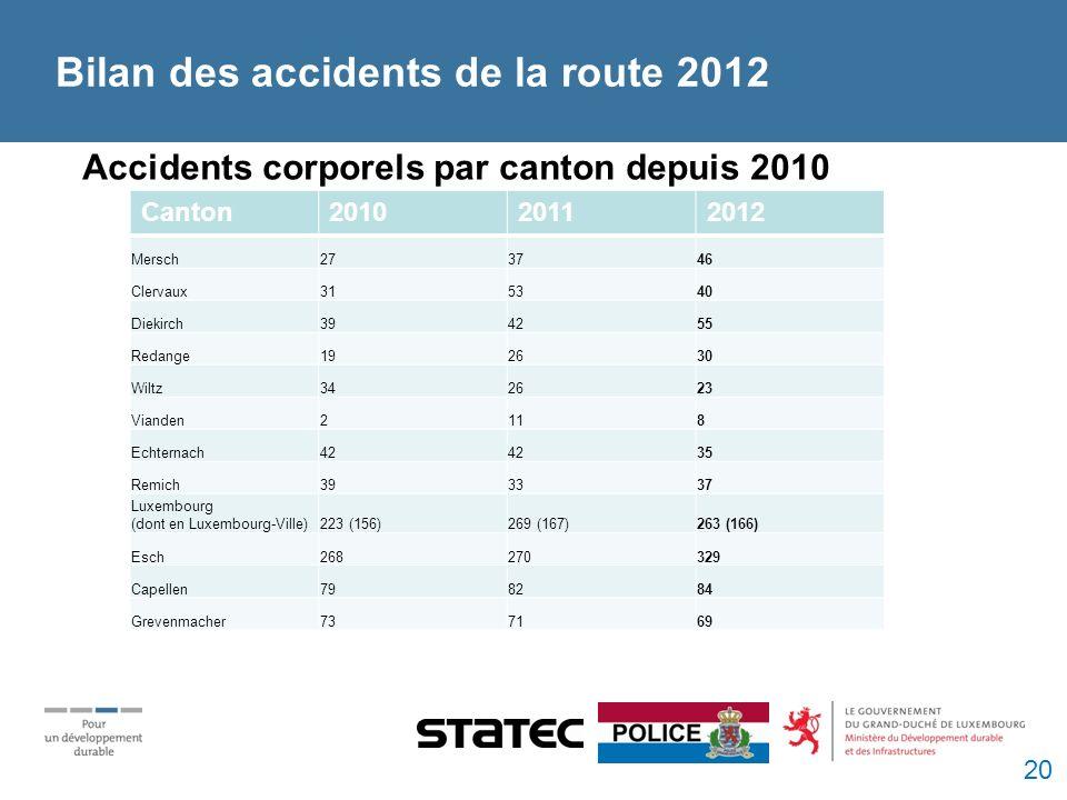 Bilan des accidents de la route 2012 Accidents corporels par canton depuis 2010 Canton201020112012 Mersch273746 Clervaux315340 Diekirch394255 Redange192630 Wiltz342623 Vianden2118 Echternach42 35 Remich393337 Luxembourg (dont en Luxembourg-Ville)223 (156)269 (167)263 (166) Esch268270329 Capellen798284 Grevenmacher737169 20
