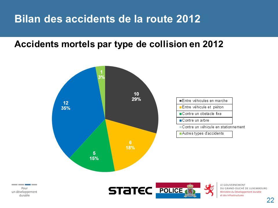 Bilan des accidents de la route 2012 Accidents mortels par type de collision en 2012 22