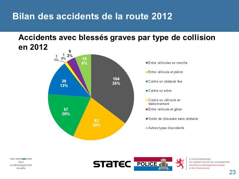 Bilan des accidents de la route 2012 Accidents avec blessés graves par type de collision en 2012 23