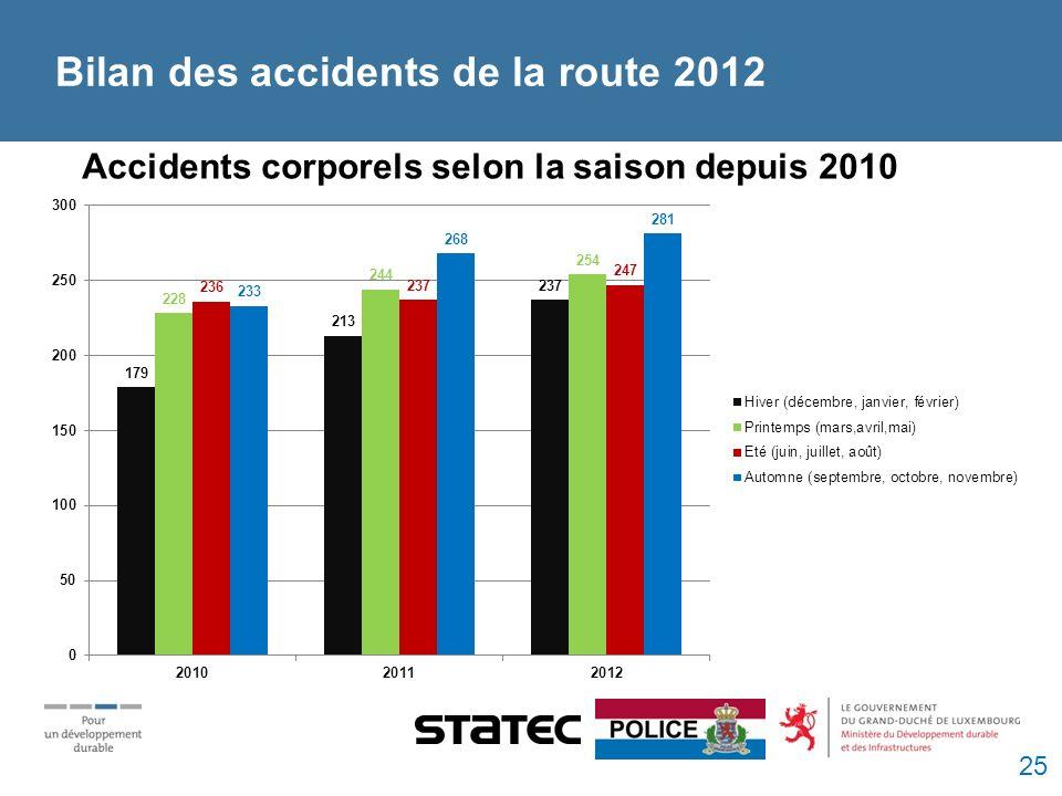 Bilan des accidents de la route 2012 Accidents corporels selon la saison depuis 2010 25