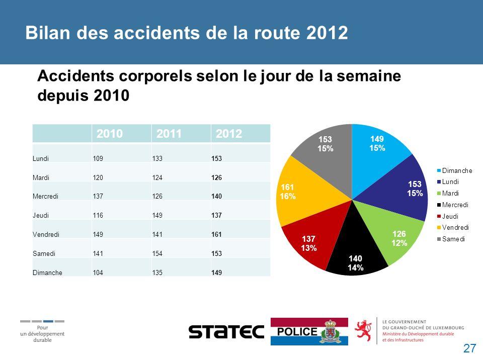 Accidents corporels selon le jour de la semaine depuis 2010 Bilan des accidents de la route 2012 201020112012 Lundi109133153 Mardi120124126 Mercredi137126140 Jeudi116149137 Vendredi149141161 Samedi141154153 Dimanche104135149 27
