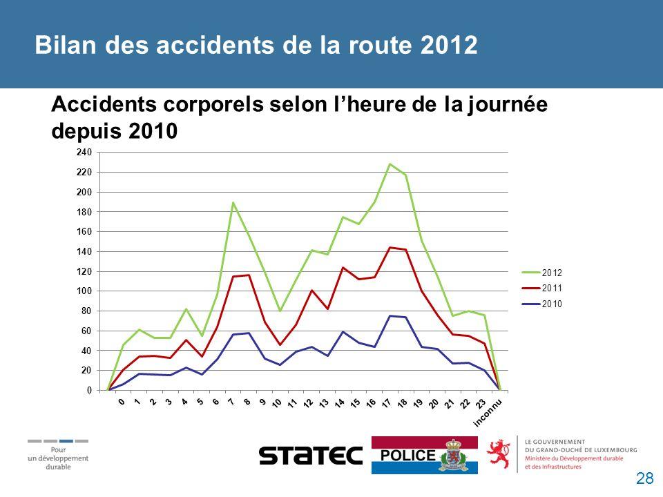 Accidents corporels selon lheure de la journée depuis 2010 Bilan des accidents de la route 2012 28