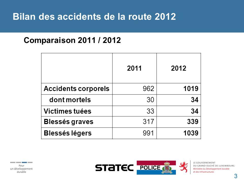 Bilan des accidents de la route 2012 Comparaison 2011 / 2012 20112012 Accidents corporels9621019 dont mortels3034 Victimes tuées3334 Blessés graves317339 Blessés légers9911039 3