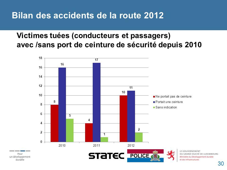 Victimes tuées (conducteurs et passagers) avec /sans port de ceinture de sécurité depuis 2010 Bilan des accidents de la route 2012 30