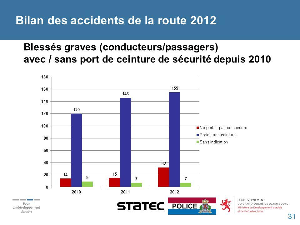Blessés graves (conducteurs/passagers) avec / sans port de ceinture de sécurité depuis 2010 Bilan des accidents de la route 2012 31