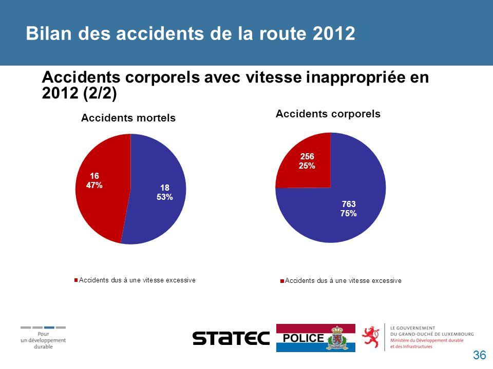 Bilan des accidents de la route 2012 Accidents corporels avec vitesse inappropriée en 2012 (2/2) Accidents mortels Accidents corporels 36