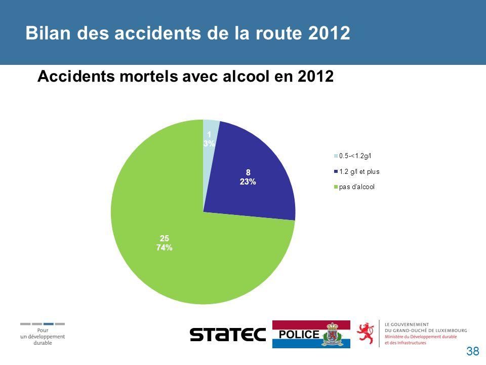 Accidents mortels avec alcool en 2012 Bilan des accidents de la route 2012 38