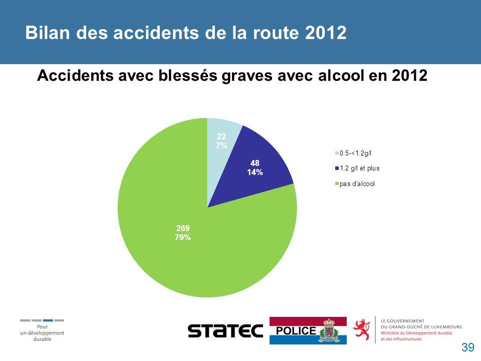 Bilan des accidents de la route 2012 Accidents avec blessés graves avec alcool en 2012 39