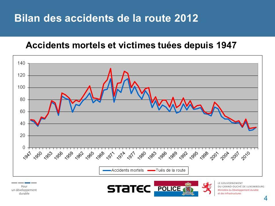 Accidents mortels et victimes tuées depuis 1947 Bilan des accidents de la route 2012 4
