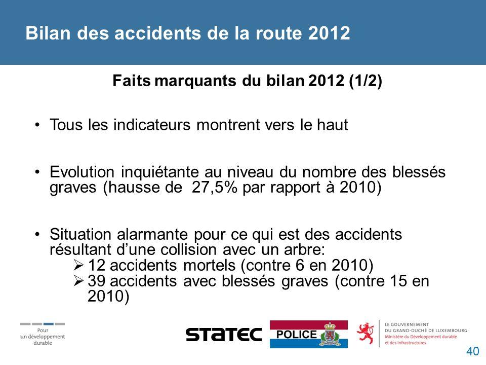 Faits marquants du bilan 2012 (1/2) Tous les indicateurs montrent vers le haut Evolution inquiétante au niveau du nombre des blessés graves (hausse de 27,5% par rapport à 2010) Situation alarmante pour ce qui est des accidents résultant dune collision avec un arbre: 12 accidents mortels (contre 6 en 2010) 39 accidents avec blessés graves (contre 15 en 2010) Bilan des accidents de la route 2012 40