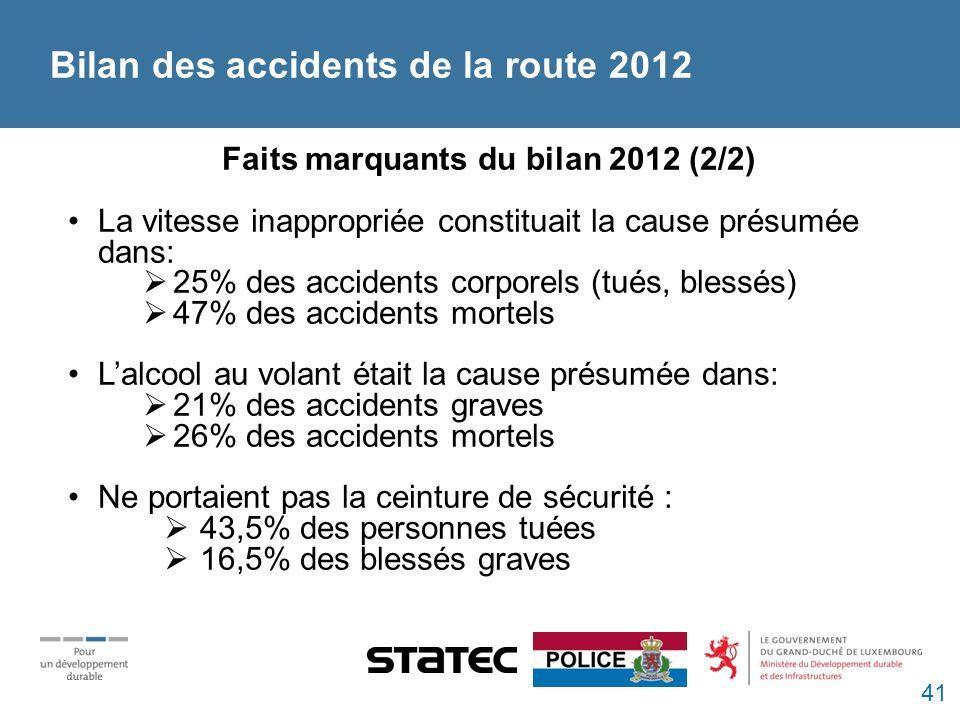 Faits marquants du bilan 2012 (2/2) La vitesse inappropriée constituait la cause présumée dans: 25% des accidents corporels (tués, blessés) 47% des accidents mortels Lalcool au volant était la cause présumée dans: 21% des accidents graves 26% des accidents mortels Ne portaient pas la ceinture de sécurité : 43,5% des personnes tuées 16,5% des blessés graves Bilan des accidents de la route 2012 41