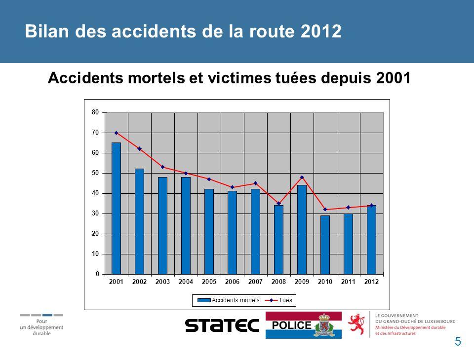 Accidents mortels et victimes tuées depuis 2001 Bilan des accidents de la route 2012 5