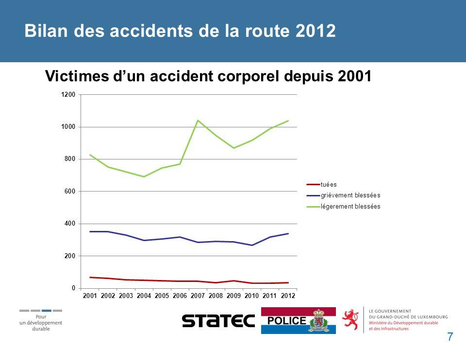 Bilan des accidents de la route 2012 Victimes dun accident corporel depuis 2001 7