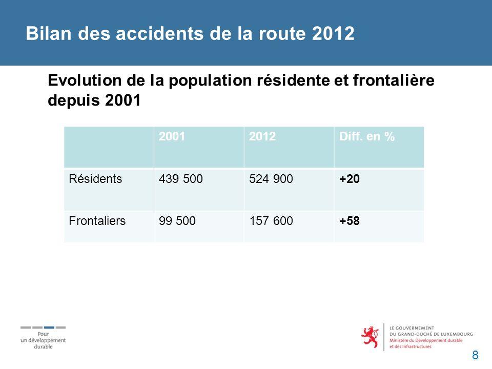 Bilan des accidents de la route 2012 8 20012012Diff.