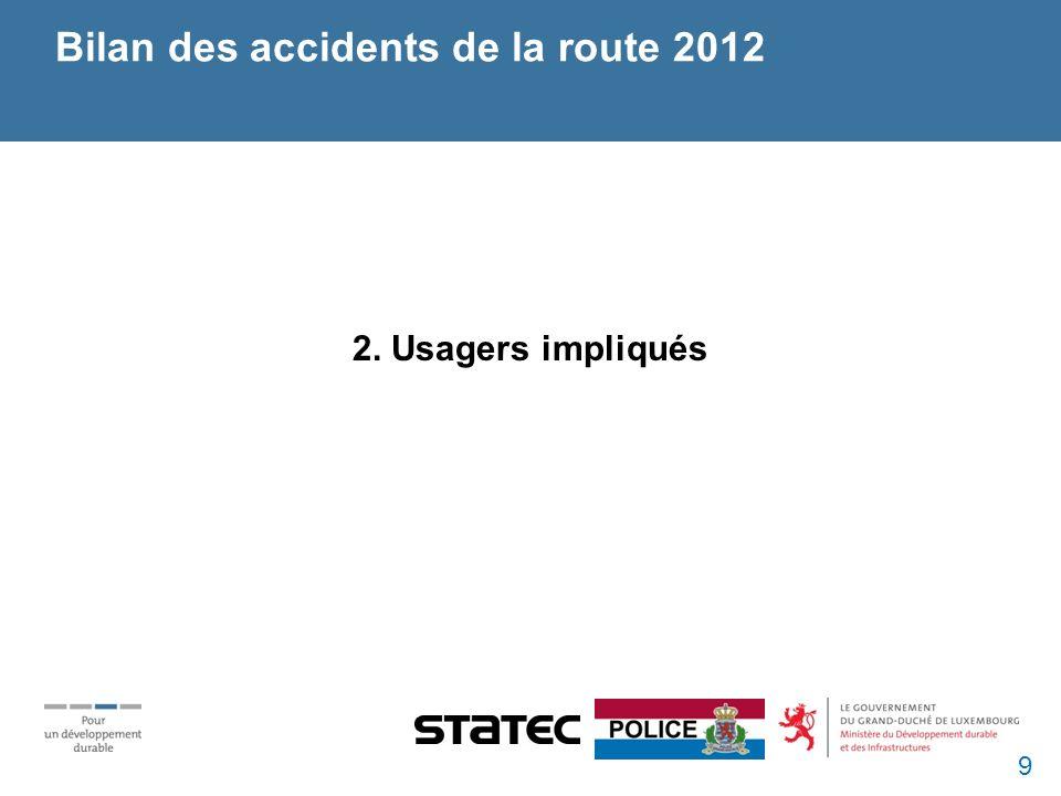Bilan des accidents de la route 2012 2. Usagers impliqués 9