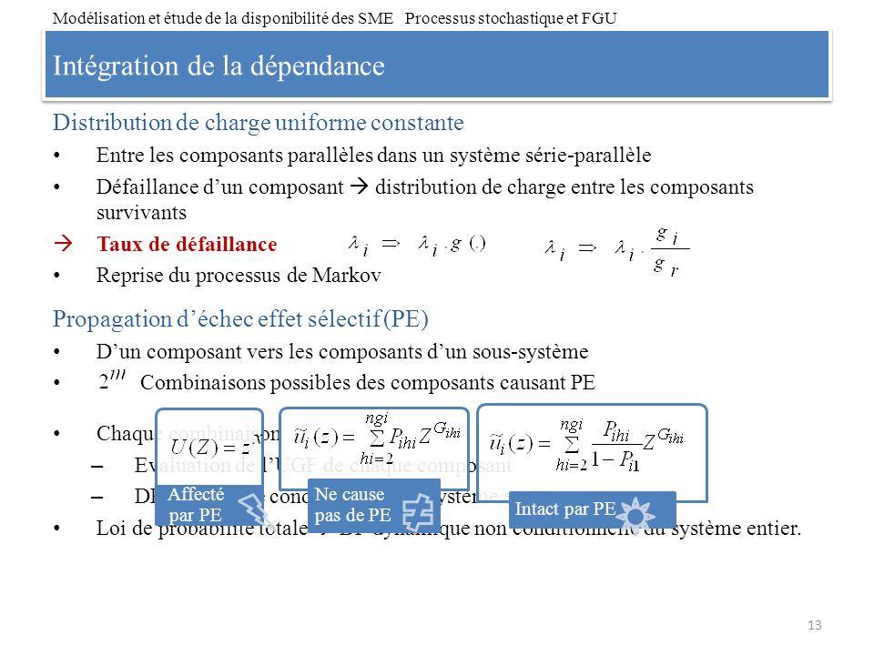 Intégration de la dépendance Chaque combinaison – Evaluation de lUGF de chaque composant – DP dynamique conditionnelle du système entier Loi de probab
