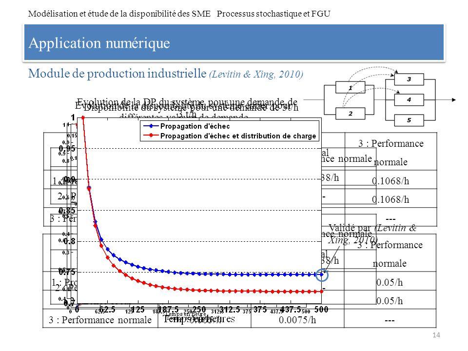 Application numérique Module de production industrielle (Levitin & Xing, 2010) 14 Modélisation et étude de la disponibilité des SME Processus stochast