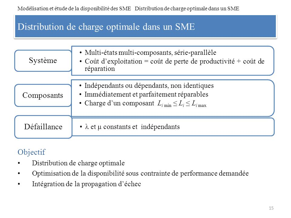 Distribution de charge optimale dans un SME Objectif Distribution de charge optimale Optimisation de la disponibilité sous contrainte de performance d