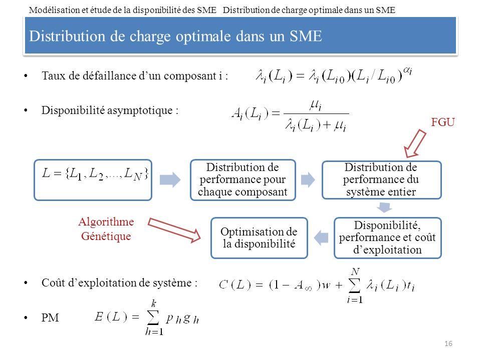 Distribution de charge optimale dans un SME 16 Modélisation et étude de la disponibilité des SME Distribution de charge optimale dans un SME Taux de d
