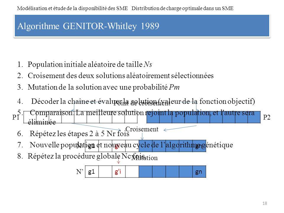 Algorithme GENITOR-Whitley 1989 1.Population initiale aléatoire de taille Ns 2.Croisement des deux solutions aléatoirement sélectionnées 3.Mutation de