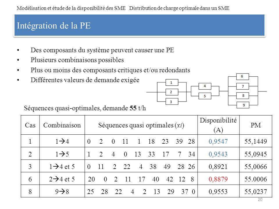 Intégration de la PE Des composants du système peuvent causer une PE Plusieurs combinaisons possibles Plus ou moins des composants critiques et/ou red