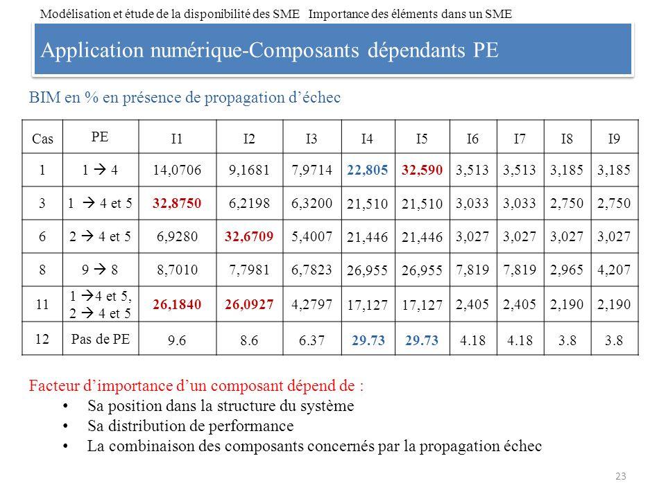Application numérique-Composants dépendants PE 23 Modélisation et étude de la disponibilité des SME Importance des éléments dans un SME Cas PE I1I2I3I