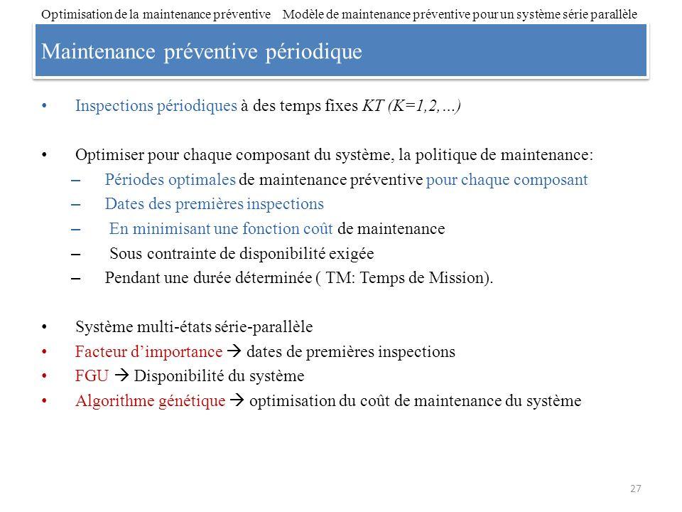 Maintenance préventive périodique Inspections périodiques à des temps fixes KT (K=1,2,…) Optimiser pour chaque composant du système, la politique de m