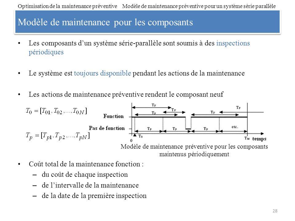 Modèle de maintenance pour les composants Les composants dun système série-parallèle sont soumis à des inspections périodiques Le système est toujours