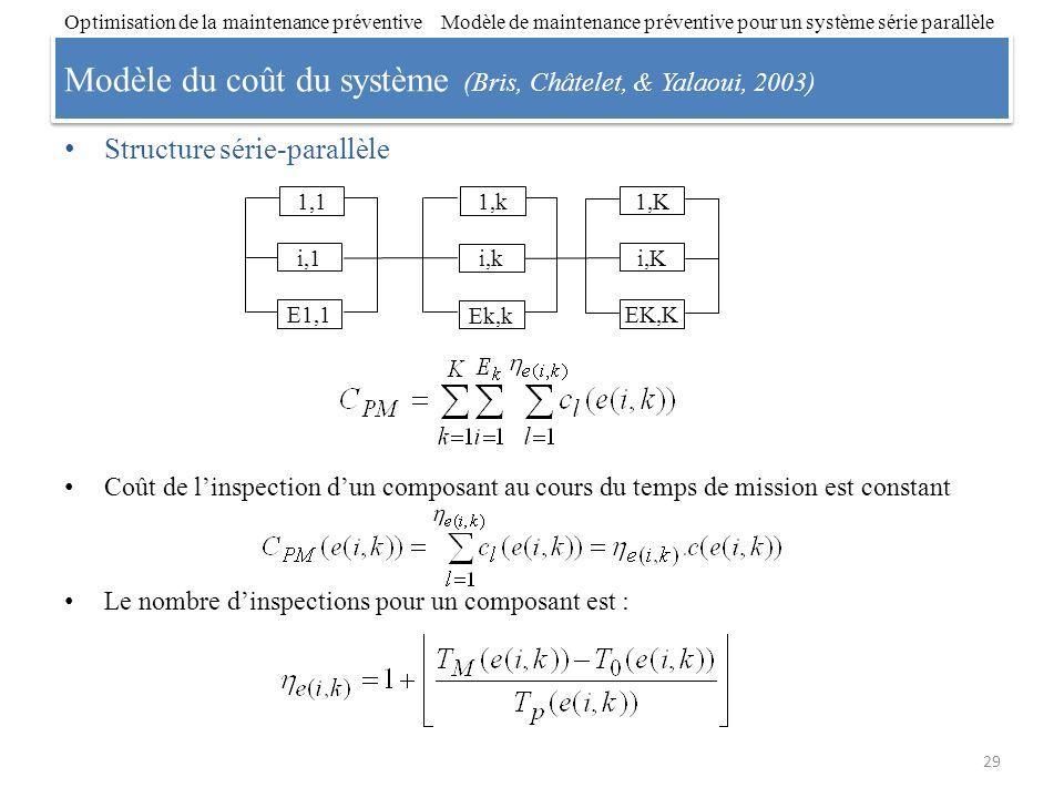 Modèle du coût du système (Bris, Châtelet, & Yalaoui, 2003) Structure série-parallèle Coût de linspection dun composant au cours du temps de mission e
