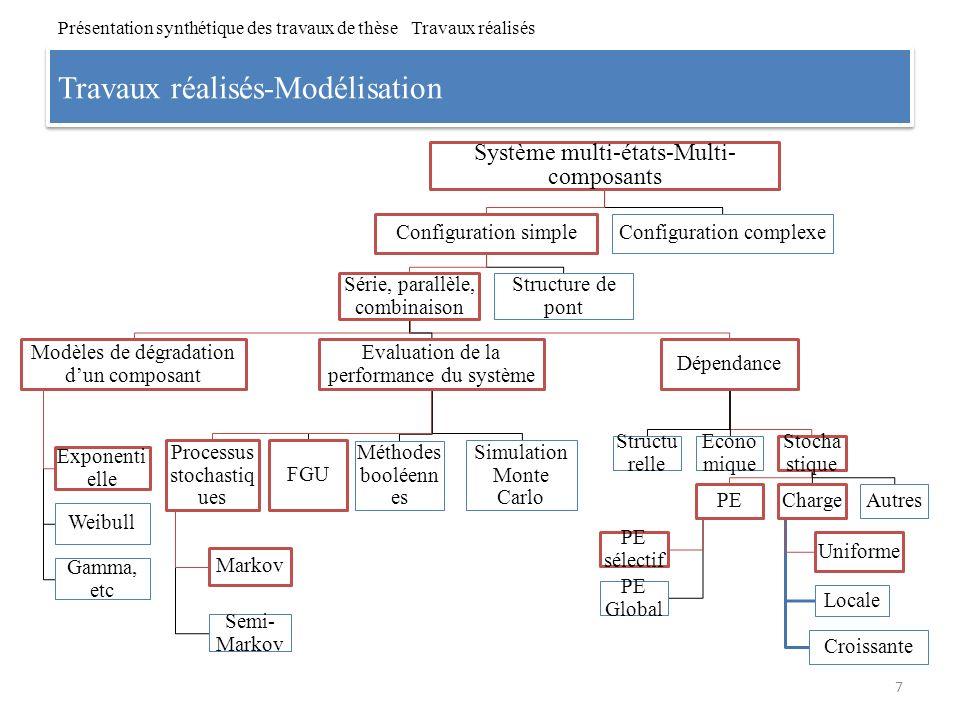 Travaux réalisés-Modélisation 7 Système multi-états-Multi- composants Configuration simple Série, parallèle, combinaison Modèles de dégradation dun co