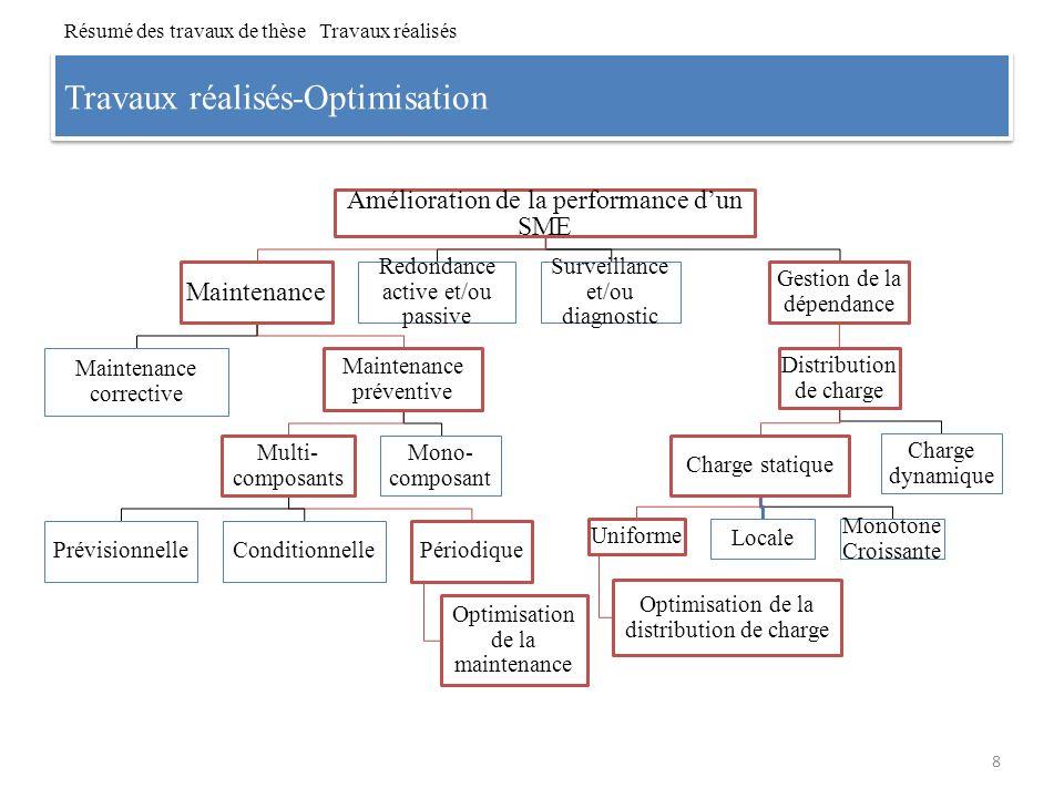 Plan de lexposé 1.Résumé des travaux de thèse 2.Modélisation et étude de la disponibilité des SME Motivations et objectifs Processus stochastique et fonction génératrice universelle (FGU) Distribution de charge optimale dans un SME Importance des composants dans un SME Discussions 3.Optimisation de la maintenance préventive des SME 4.Conclusions et perspectives 9 Modélisation et étude de la disponibilité des SME