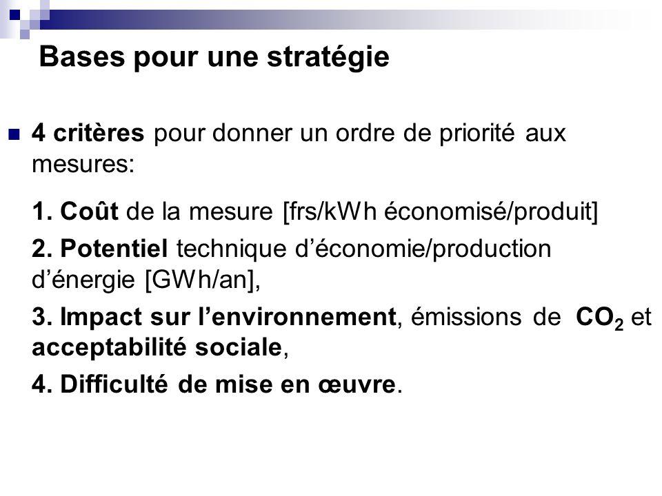 Bases pour une stratégie 4 critères pour donner un ordre de priorité aux mesures: 1. Coût de la mesure [frs/kWh économisé/produit] 2. Potentiel techni