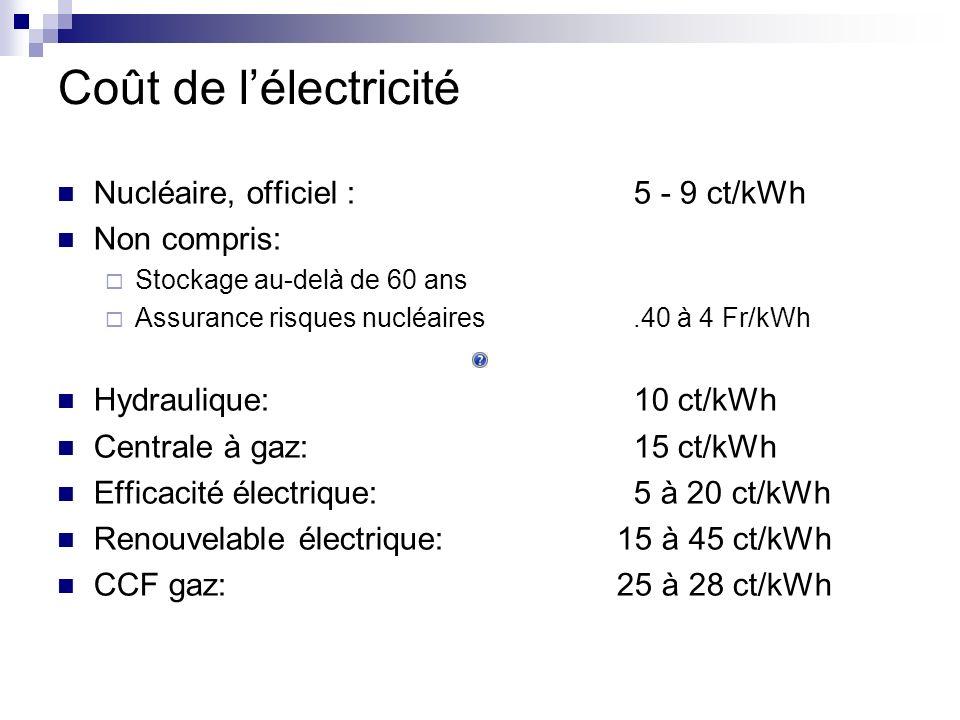 Coût de lélectricité Nucléaire, officiel : 5 - 9 ct/kWh Non compris: Stockage au-delà de 60 ans Assurance risques nucléaires.40 à 4 Fr/kWh Hydraulique