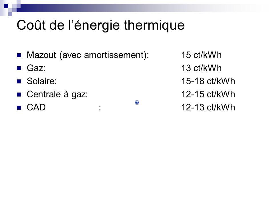 Coût de lénergie thermique Mazout (avec amortissement):15 ct/kWh Gaz:13 ct/kWh Solaire:15-18 ct/kWh Centrale à gaz:12-15 ct/kWh CAD:12-13 ct/kWh