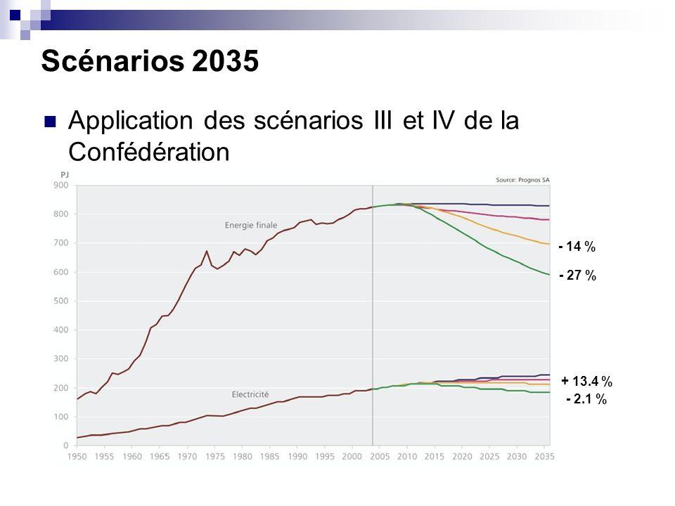 Scénarios 2035 Application des scénarios III et IV de la Confédération - 14 % - 27 % + 13.4 % - 2.1 %