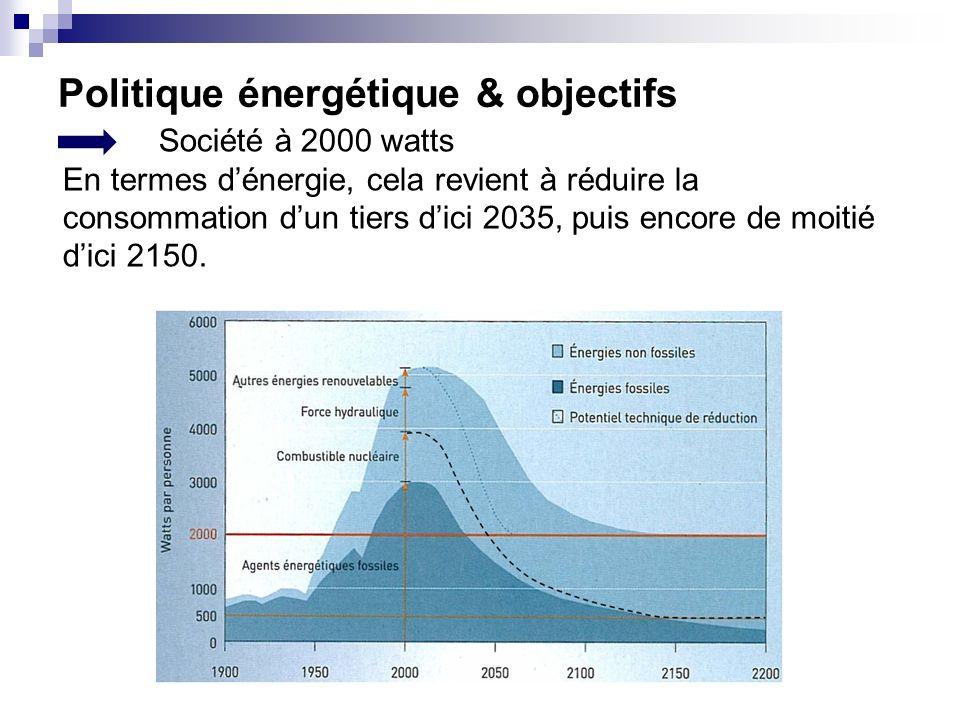 Politique énergétique & objectifs Société à 2000 watts En termes dénergie, cela revient à réduire la consommation dun tiers dici 2035, puis encore de