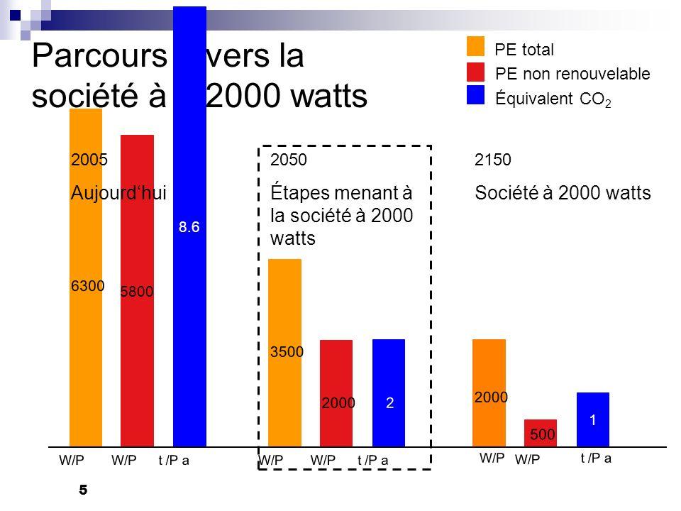 Parcours vers la société à 2000 watts W/P t /P a W/P t /P a W/P PE total PE non renouvelable Équivalent CO 2 8.6 5800 6300 3500 2000 2 2005 Aujourdhui