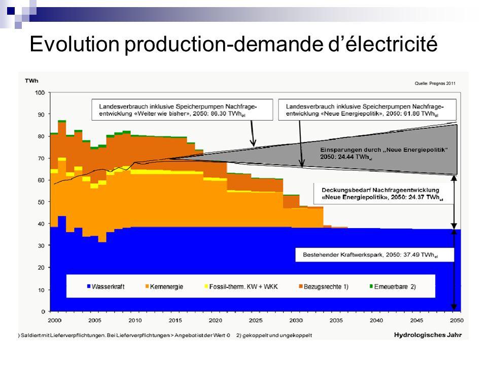 Evolution production-demande délectricité