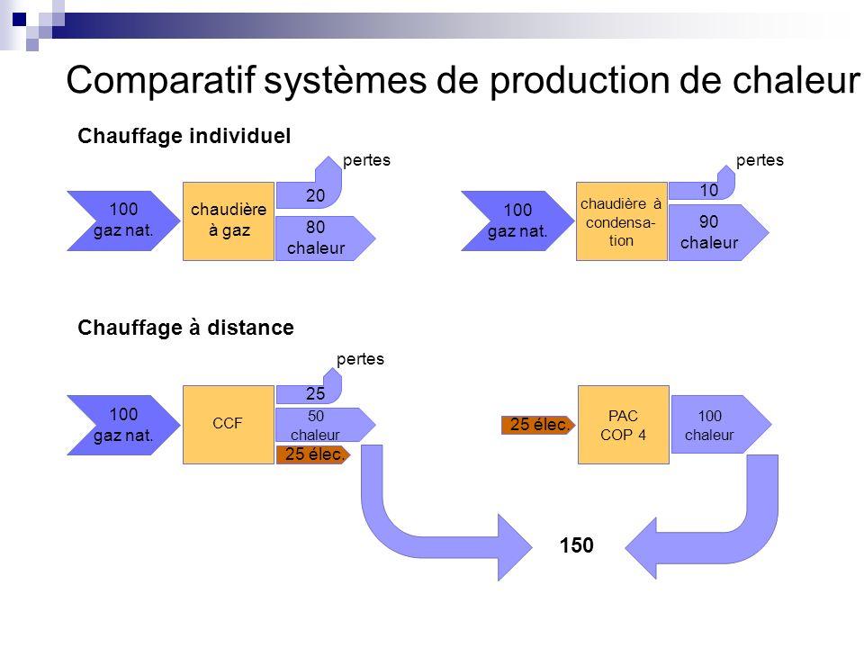 Comparatif systèmes de production de chaleur 100 gaz nat. chaudière à gaz 80 chaleur 20 pertes 100 gaz nat. chaudière à condensa- tion 90 chaleur 10 p