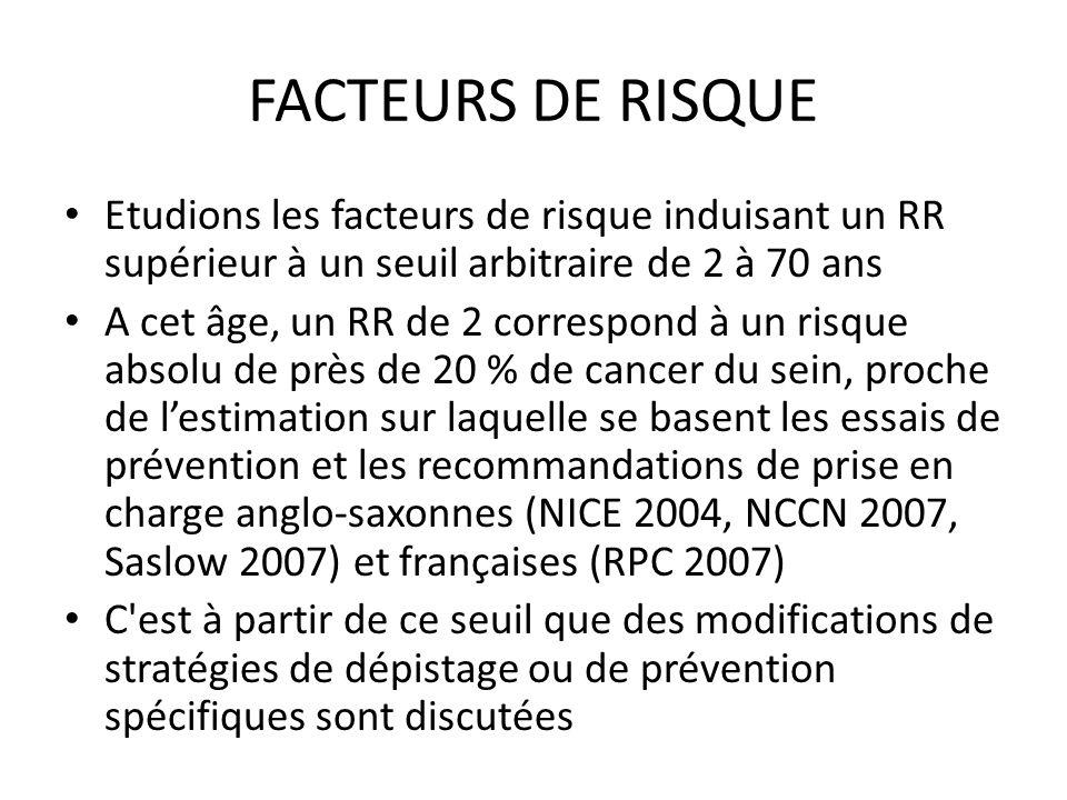 FACTEURS DE RISQUE Etudions les facteurs de risque induisant un RR supérieur à un seuil arbitraire de 2 à 70 ans A cet âge, un RR de 2 correspond à un risque absolu de près de 20 % de cancer du sein, proche de lestimation sur laquelle se basent les essais de prévention et les recommandations de prise en charge anglo-saxonnes (NICE 2004, NCCN 2007, Saslow 2007) et françaises (RPC 2007) C est à partir de ce seuil que des modifications de stratégies de dépistage ou de prévention spécifiques sont discutées