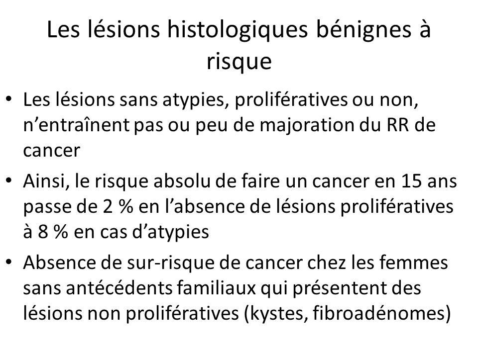 Les lésions histologiques bénignes à risque Les lésions sans atypies, prolifératives ou non, nentraînent pas ou peu de majoration du RR de cancer Ainsi, le risque absolu de faire un cancer en 15 ans passe de 2 % en labsence de lésions prolifératives à 8 % en cas datypies Absence de sur-risque de cancer chez les femmes sans antécédents familiaux qui présentent des lésions non prolifératives (kystes, fibroadénomes)
