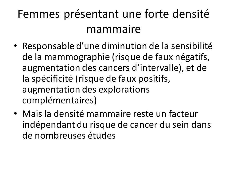 Femmes présentant une forte densité mammaire Responsable dune diminution de la sensibilité de la mammographie (risque de faux négatifs, augmentation des cancers dintervalle), et de la spécificité (risque de faux positifs, augmentation des explorations complémentaires) Mais la densité mammaire reste un facteur indépendant du risque de cancer du sein dans de nombreuses études
